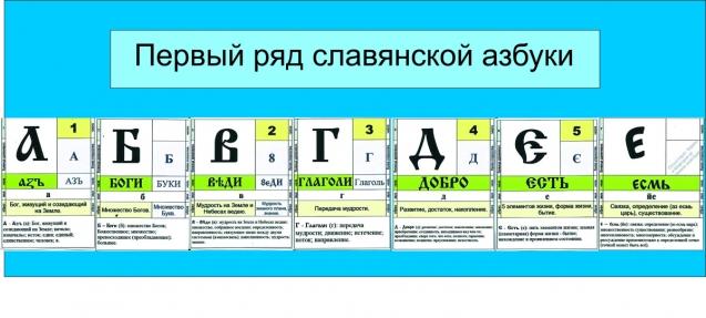 Первый ряд славенской азбуки