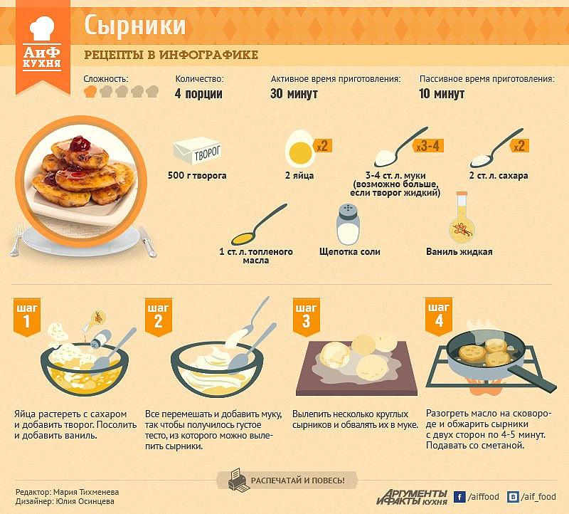 Сырники на одну порцию рецепт