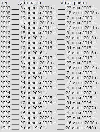 Даты пасхи