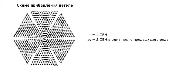 Схема вязания буз