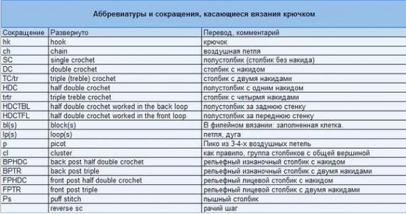 Аббревиатуры и их перевод для вязания по иностранным схемам